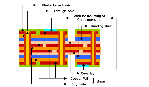 Multilayer Flexible Printed Circuit